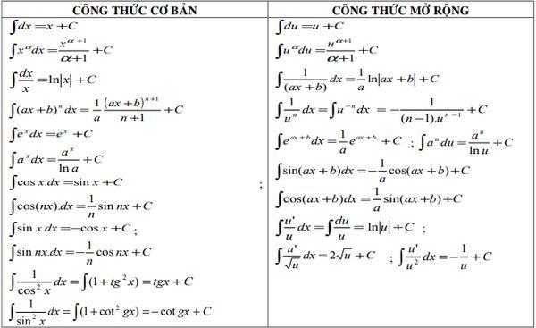Công thức tích phân: Bảng công thức tích phân đầy đủ