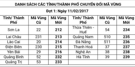 Mã vùng điện thoại mới của 63 tỉnh thành Chuẩn Nhất