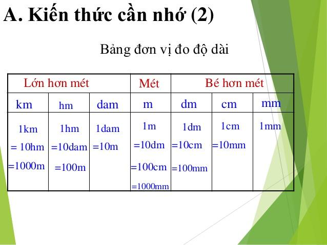 Bảng đơn vị đo độ dài toán học chính xác