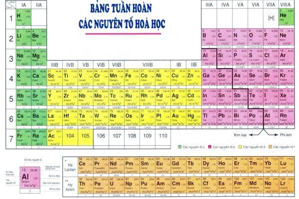 Tổng hợp Bảng nguyên tử khối hóa đầy đủ và mẹo học thuộc nguyên tử khối bằng thơ