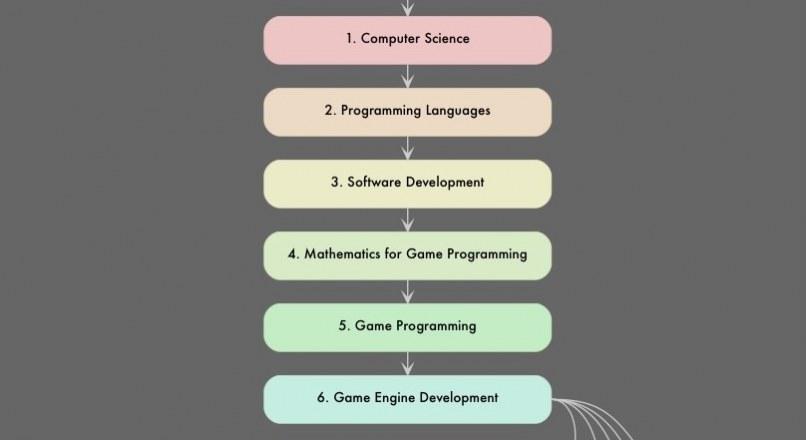 Bạn muốn trở thành lập trình Game Developer