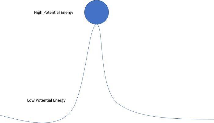 Thế năng là gì và công thức tính thế năng?
