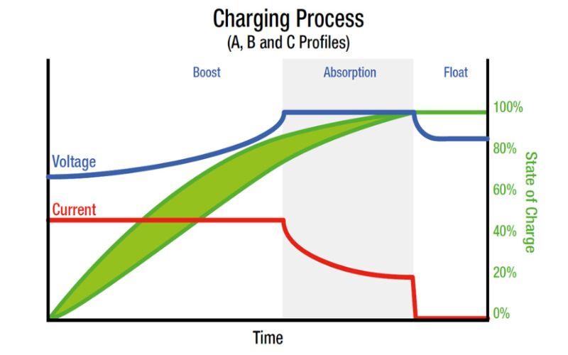 Hình 2: Dùng vôn kế đo bình ắc quy đã sạc đầy sẽ thấy hiệu điện thế đạt 12.6V