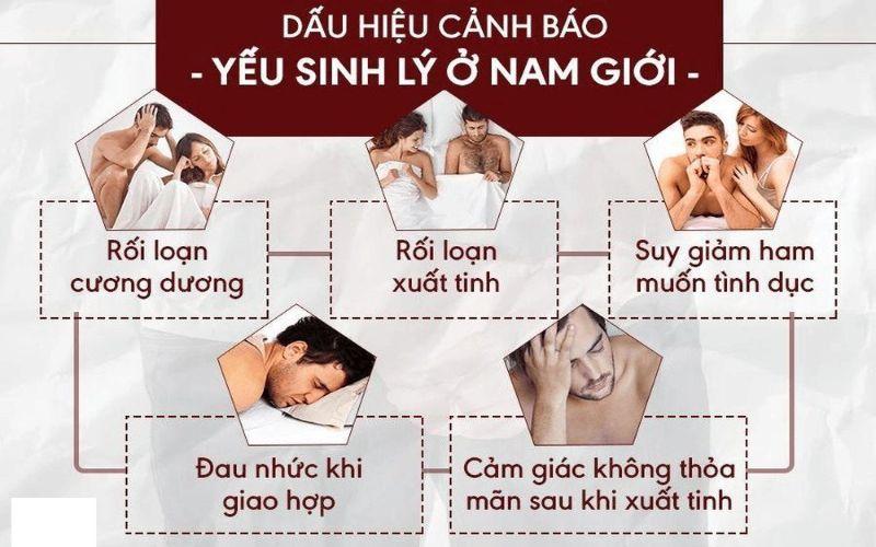 Hình 2: Biểu hiện của yếu sinh lý nam giới