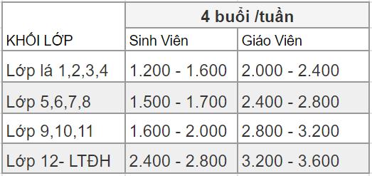 Bảng giá tham khảo học phí gia sư sinh viên và giáo viên dạy kèm tại nhà Thủ Đức