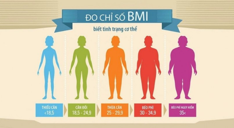 Bật mí cách để đạt được chỉ số BMI lý tưởng đơn giản