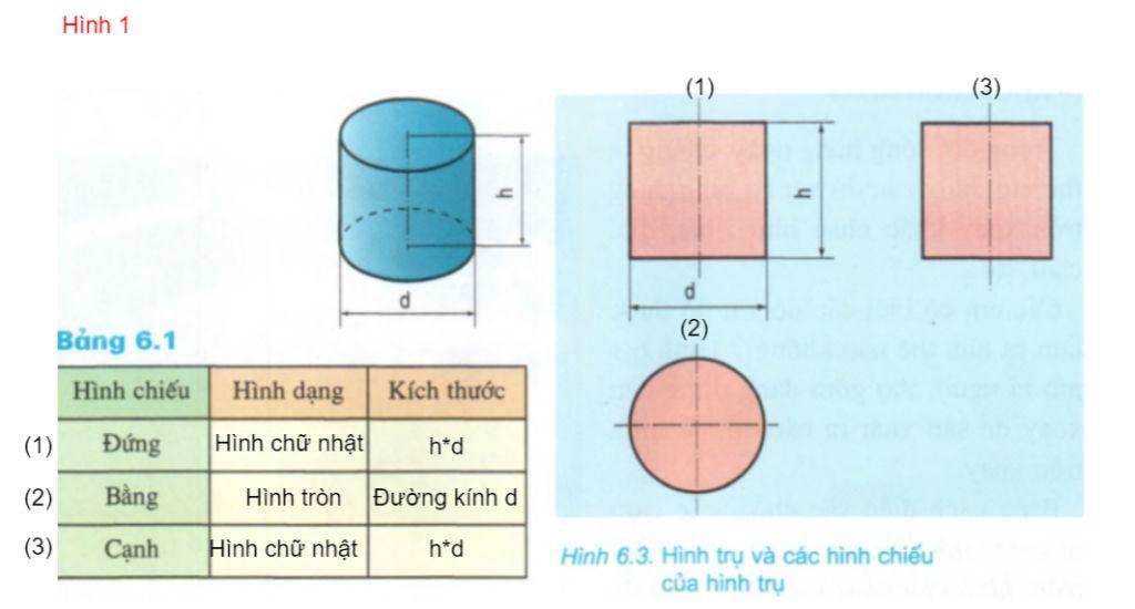 neu-dac-diem-hinh-chieu-cua-khoi-tron-oay