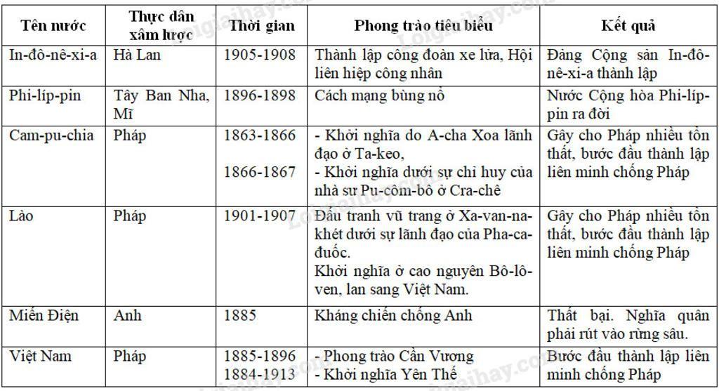 1-tu-sau-the-ki-nhung-quoc-gia-nao-o-dong-nam-a-da-bi-thuc-dan-phap-am-chiem-2-nguyen-nhan-that