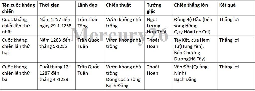 em-hay-hoan-thanh-bang-thong-ke-sau-ve-ba-lan-khang-chien-chong-quan-am-luoc-mong-nguyen-cua-nha