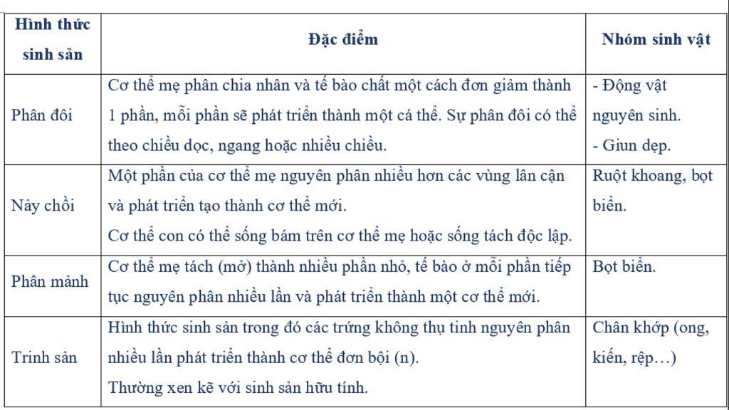 trinh-bay-mot-so-truong-hop-sinh-san-dac-biet-tl-giup-e-cau-nay-a
